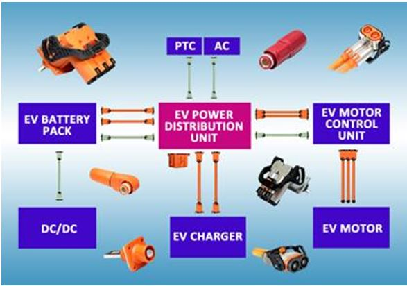 Connector and Cable Solutions for EV Applications